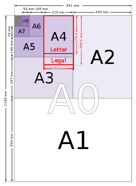 Dimensions Of A Paper Sizes - A0, A1, A2, A3, A4, A5, A6, A7, A8 ...