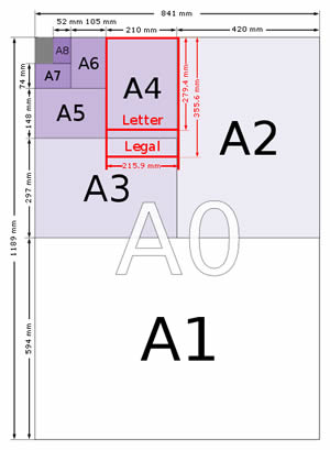 A Series Paper Size Diagram