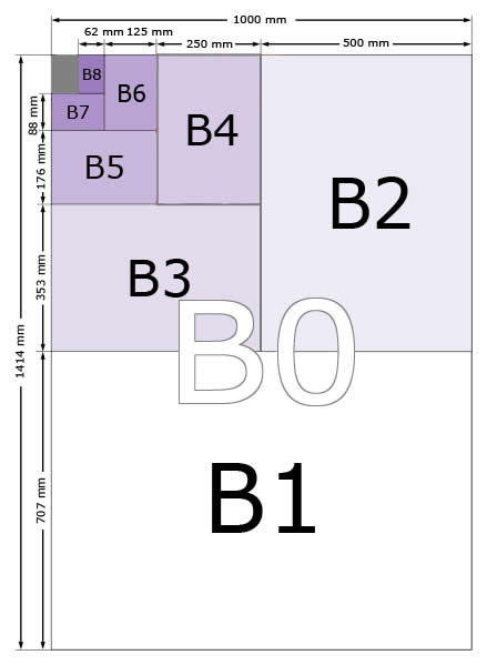 d3d3e3e1bec Table of Paper Sizes From B0 to B10