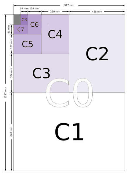 C Series Envelope Sizes Chart - C0, C1, C2, C3, C4, C5, C6, C7, C8